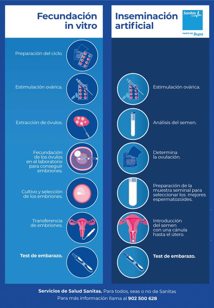 qué es mejor la inseminación artificial o fecundación in vitro